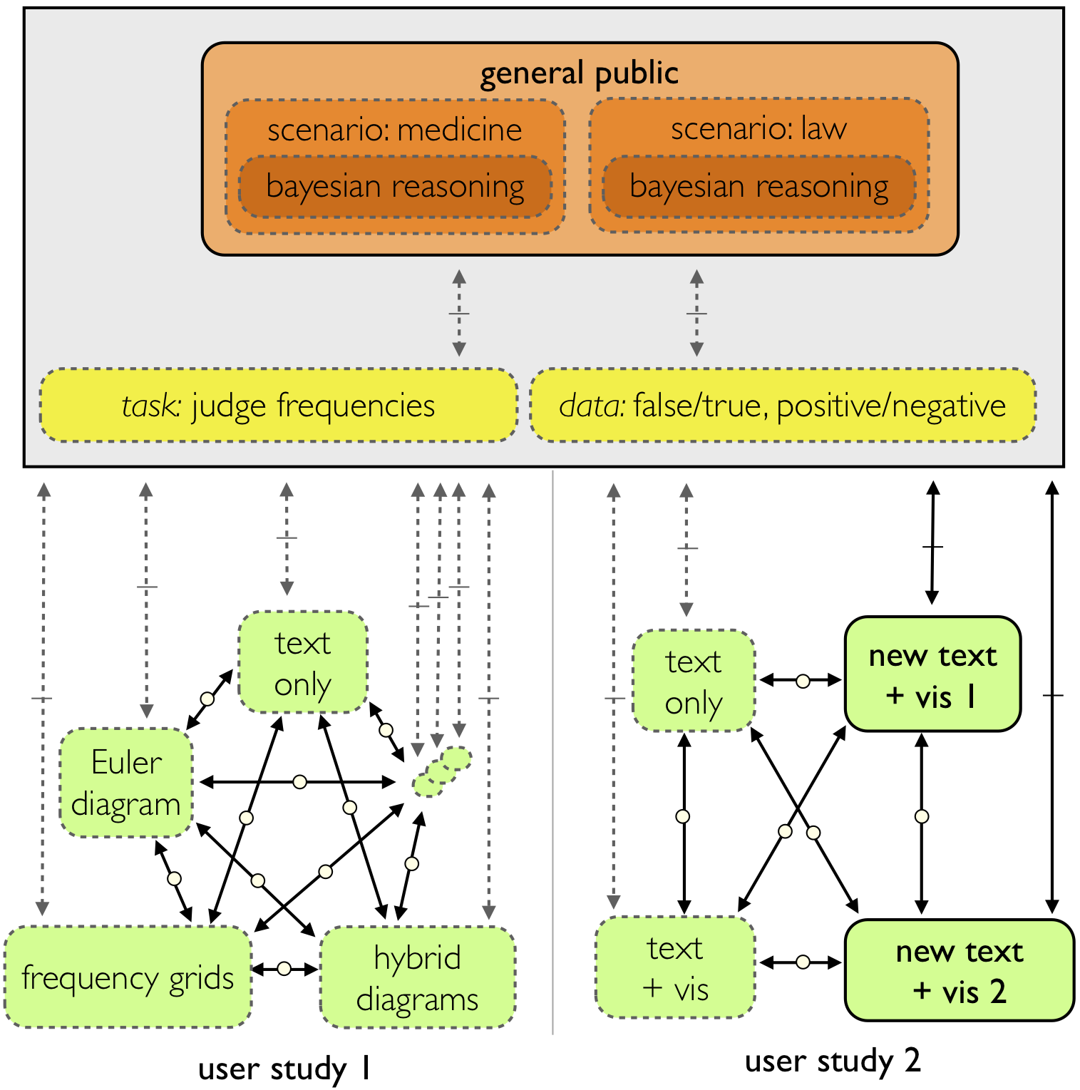 The Nested Blocks and Guidelines Model