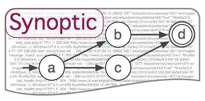Synoptic