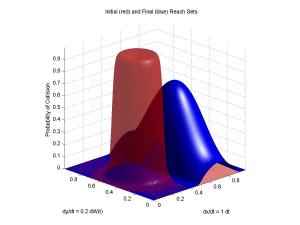level set methd thesis Level set projection method for incompressible navier-stokes on arbitrary boundaries thesis by bertrand williams-rioux submitted in partial fulfillment of the.