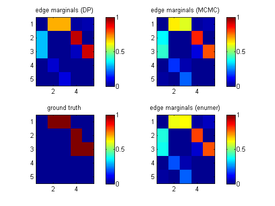 BDAGL: Bayesian DAG learning
