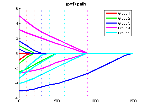 Matlab code for MAP estimation of UGM structures