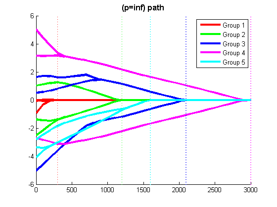 Matlab code for MAP estimation of UGM structures