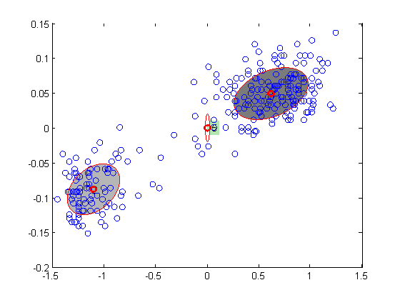 Variational Bayesian EM for Gaussian mixture models